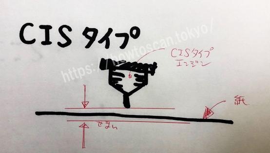 スキャンエンジン_CIS