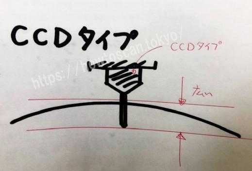 スキャンエンジン_CCD